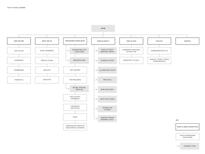 Sitemap WIP for a Non-Profit user experience information architecture user flow clean web ia sitemap website site ui interface ux