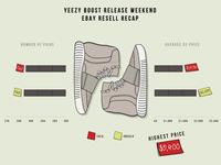 Yeezy Boost Infographics Highsnobiety
