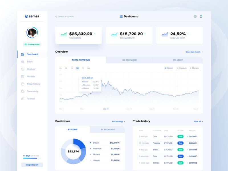 Samsa – Dashboard Overview trading trade history trade strategy overview exchange dashboard market coin blockchain bitcoin assets