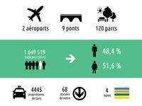 Montréal en chiffres