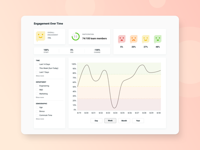 Employee Engagement Dashboard ux  ui employee engagement analytics statistics dashboard design data dashboad