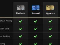 Credit Card Chart