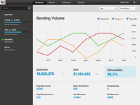 Mandrill Dashboard