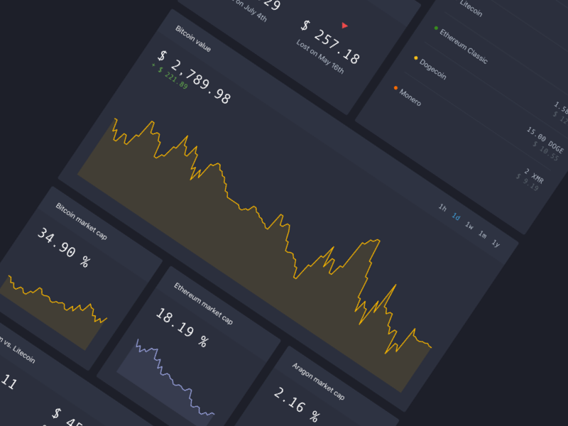 Crypto dashboard side project (WIP) dash dashboard work in progress wip fintech litecoin ethereum bitcoin crypto money crypto currencies crypto
