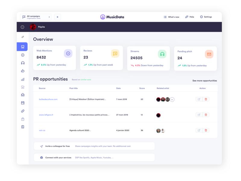 Musicdata dashboard - Overview -  light version
