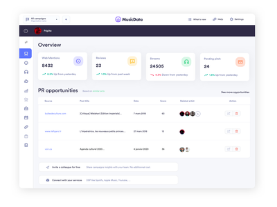 Musicdata dashboard - Overview -  light version music app blogs labels music promotion music marketing bookmark search results influencers tastemakers sketchapp pitch media monitoring api uidesign ui streaming data music dashboard