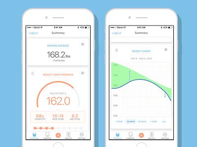 Happy Scale 4.0! happy scale health chart ui design app