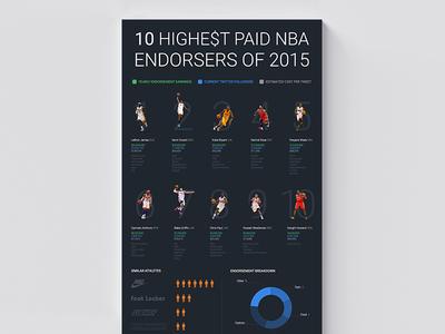 NBA Infographic
