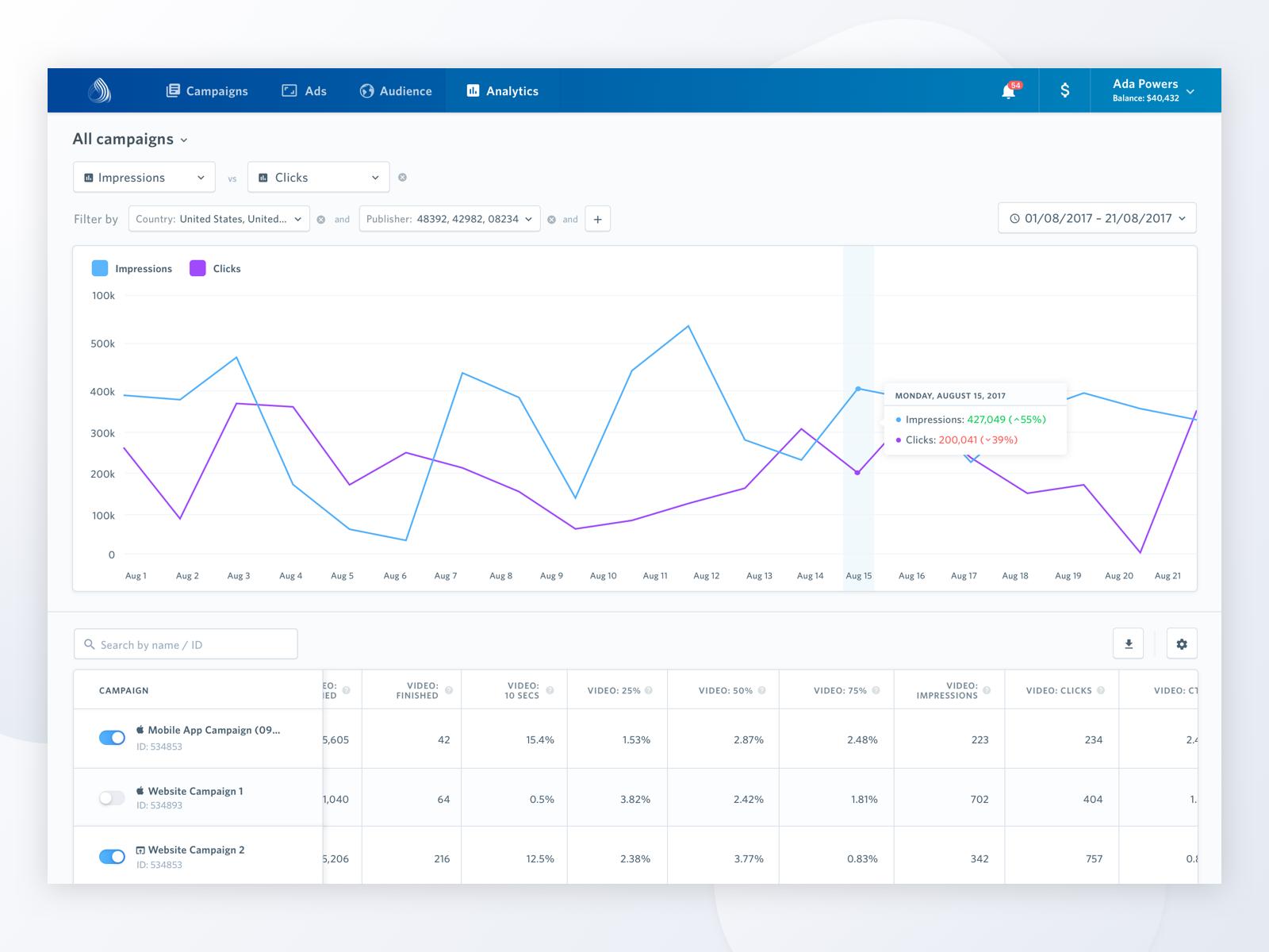 Airpush analytics