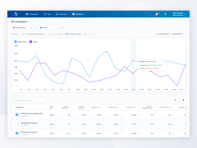 Airpush Ads Dashboard: Analytics analytics website campaigns advertising admin clean ux web simple minimal dashboard ui