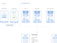 UI Maptileflow