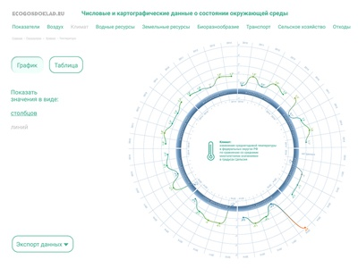 ecogosdoklad.ru data visualisation app web ux ui
