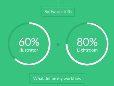 Visual designer time line