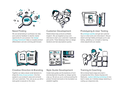 ZURB Studios Sketches coaching style guide creative direction need finding prototyping customer development hand sketch