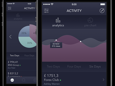 Analytics App [Freebie] app ui ios7 ios8 ipad iphone analytics freebie graph