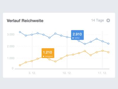 Social graph widget graph widget flat ui app social blogfoster