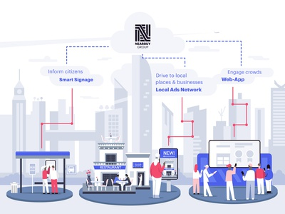 Infographic of Smart City
