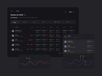 Researching esports & streaming trends twitch charts dashboard ui dashboard ui design ux  ui app design dark mode dark dashboad android ios mobile app ui ux app branding clean web concept