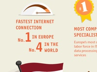 Infographic: Why Latvia is among leaders in ICT
