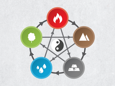 Five elements circle infographic minimalist graphic design diagram acupuncture