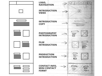 Soshootme Wireframe Sketch wireframe sketch ideas notes