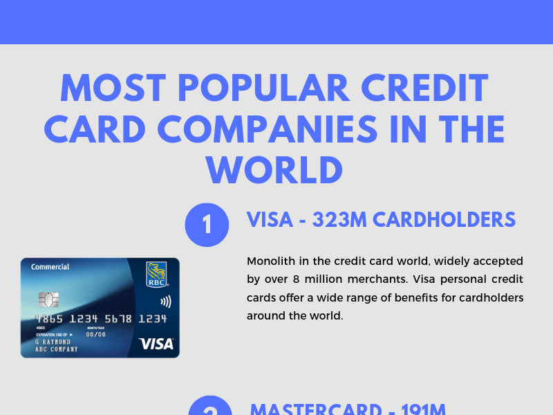 Most Popular Credit Card Companies In The World credit cards payments infographic design canada