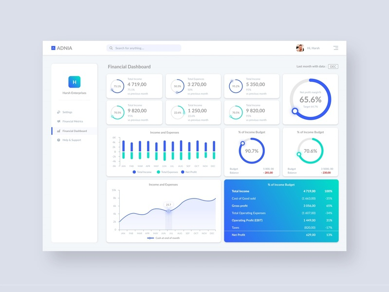 Financial Dashboard learning interface menu landing card illustraion web ui web design web app dashboard app dashboard template chat app chart ux ui typography dashboard analytics dashboard dashboard design branding