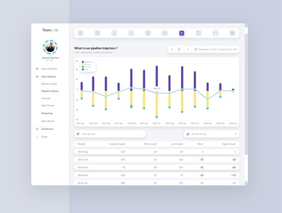 Sales Report Dashboard website design company branding clean sales dashboard interface design web app web design dashboard app dashboard template chat app chart analytics dashboard ux ui typography dashboard dashboard design branding