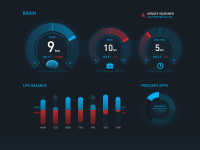 Gyrosco.pe Helix Theme - Brain Health infographic ui meters human hud brain health fitness dashboard body