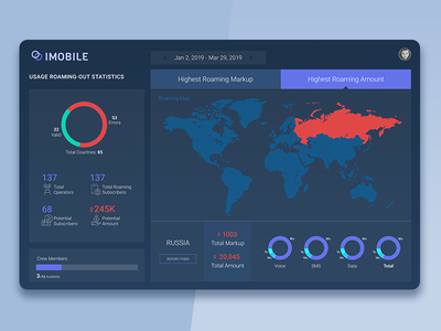 Imobile Roaming Data Dashboard
