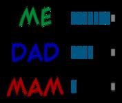 Me Dad Mam