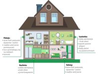 Pollution at home infographic
