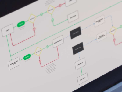Full Featured Authorization User Flow