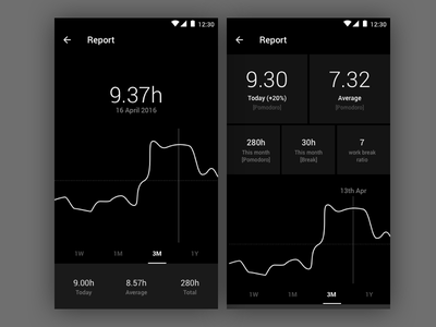 Fotrack - Report chart graph number stats analytics fotrack tech time app productivity black pomodoro