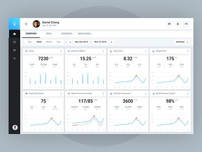 Patient Dashboard - Sherbit number farhan analytics data dashboard stats health