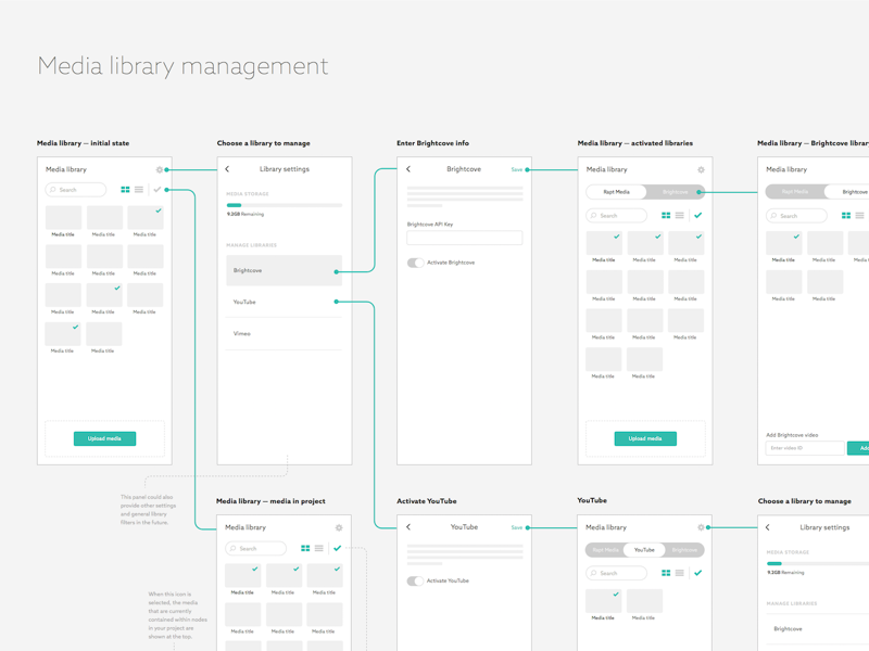 Media Management Wireframes ui ux rapt media library video wireframe