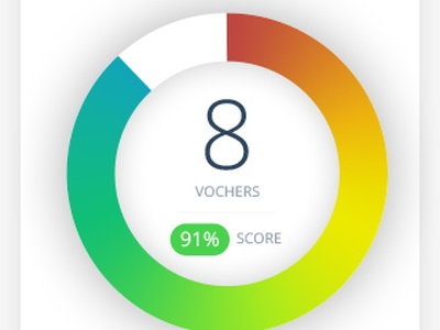 Dashboard for TrustScore blue mobile design webdesign design white mobile startup mvp dashboard chart clean