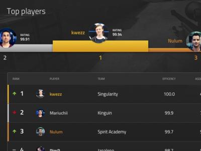 New Tops grey black top list webdesign esport esports table dark ui