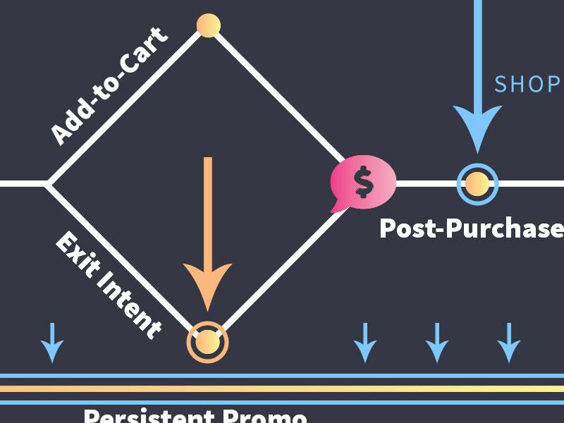 Customer Journey Diagram diagrams diagram