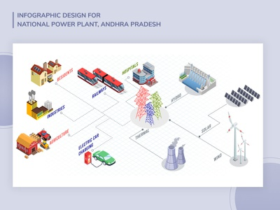 Infographic for National Power Plant generators electricity 3d isometric solar thermal electric car graphic graphic design typography branding colours minimal illustration infographic government generation power