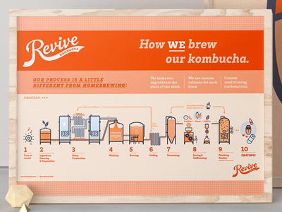 How We Brew Infographic Poster icons beer brew tea kombucha process infographic illustration poster