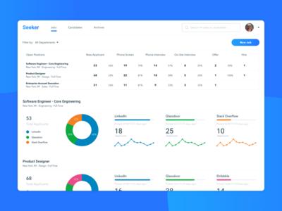 Seeker Dashboard conversion rate dashboard graphs data visualization