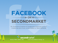 Facebook on SecondMarket