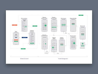 Line Up - User Flow ux webapps adobe xd userflow uxdesign
