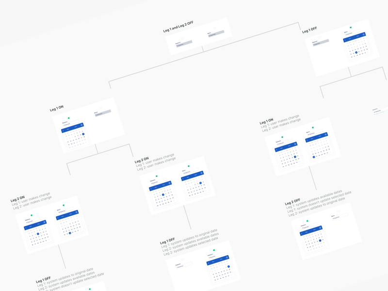 My state of UX notes ux design ux strategy ux screenflow