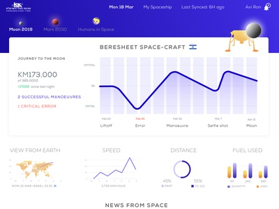 Product design ( UX\UI ) : Dashboard
