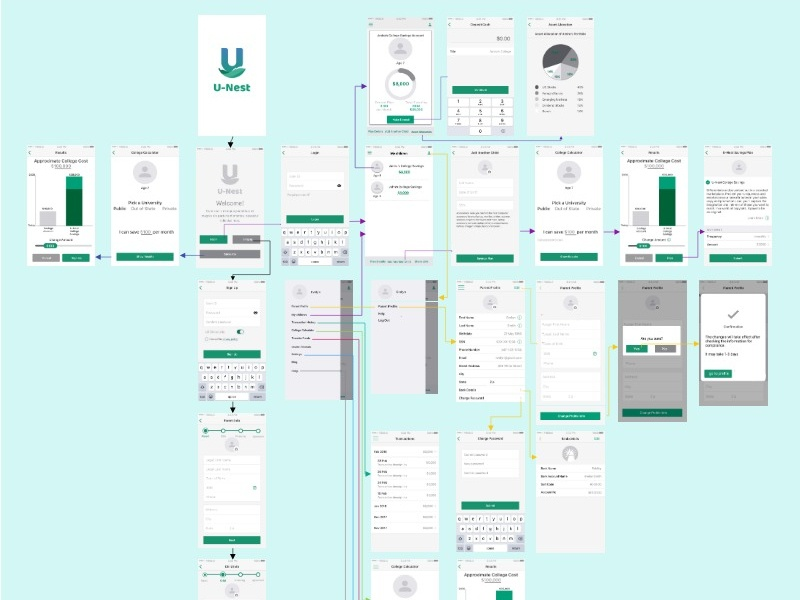 User flow diagram figma ui ux designer design mobile app design mobile app ux designer ui  ux design user flow diagram wireframes ux design user flow