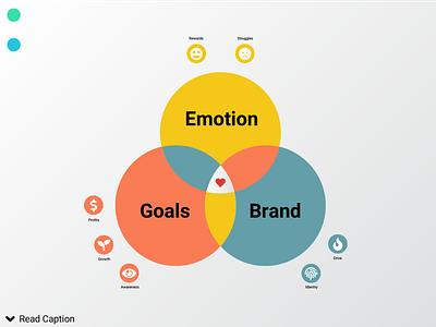 Product Design Strategy photoshop entrepreneur business strategy product design illustration design userinterfacedesign typography