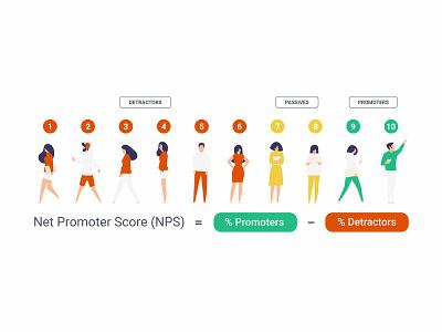 Blog Post Infographic (Net Promoter Score) promotores passives detractores people net promoter score nps infographic vector illustrator illustration