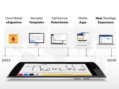 DocuSign - Product Innovation Timeline